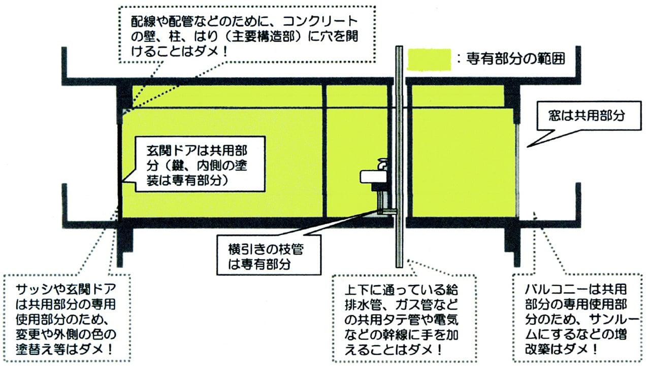 NPO法人 中部マンション管理組合協議会|愛知県名古屋市